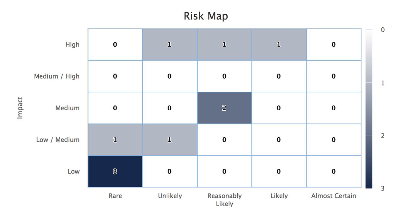 HICP risk register